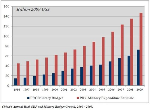 列举的中国1996-2009年度gdp和军费柱状图