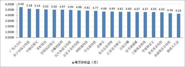 宝类产品收益对比:最高7日年化收益率5.45%