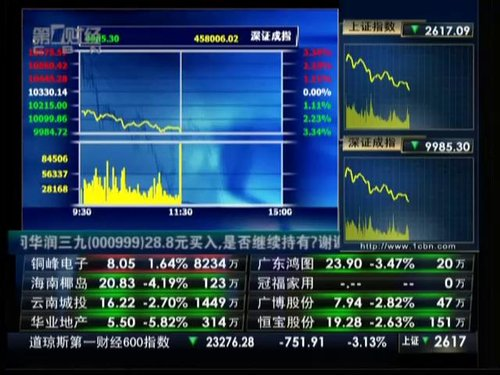 视频:两市双双上演大跳水 沪指逼近2600