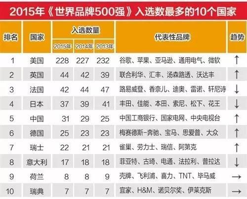 世界品牌500强新鲜出炉 中国这些公司最赚钱!(组图)