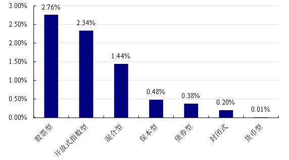 【基金日报】股票型最高涨7.40%