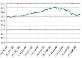 好买基金:利率债带动债市企稳