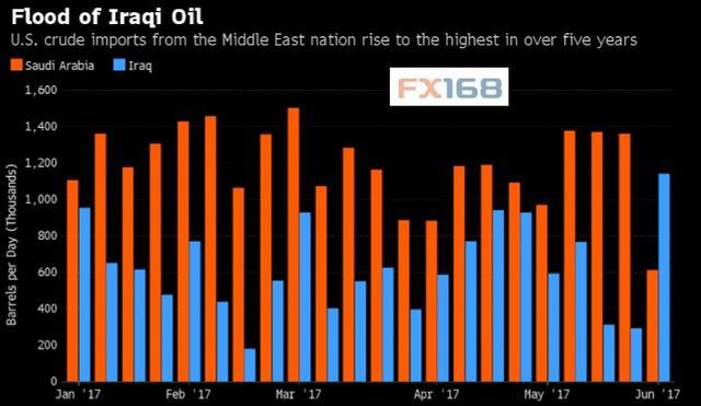 三张图告诉你 为何油价昨夜会暴跌5%