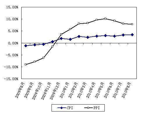 8月CPI同比涨3.5% 创年内新高