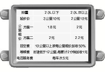 武汉的士起步价将涨至10元涨幅约25%