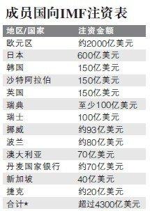 IMF获4300亿美元注资 媒体称中国贡献600亿美元