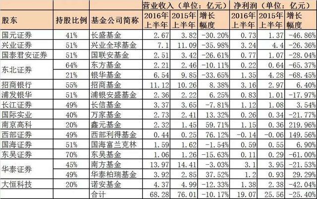 震惊!又三家基金公司盈利曝光:收入和净利润遭双降