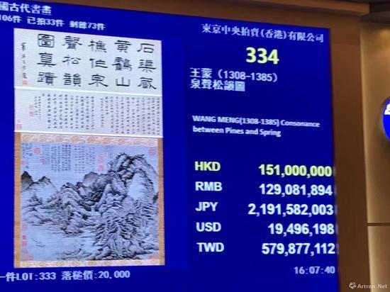 """""""元四大家""""王蒙《泉声松韵图》1.51亿港币落槌"""