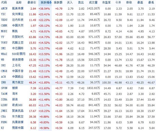 """中国牛市引爆美股中概股 """"互联网+""""概念飙涨"""