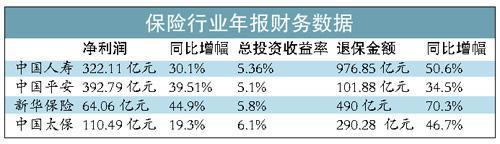 四大险企利润骑在牛背上 退保资金大增或入股市