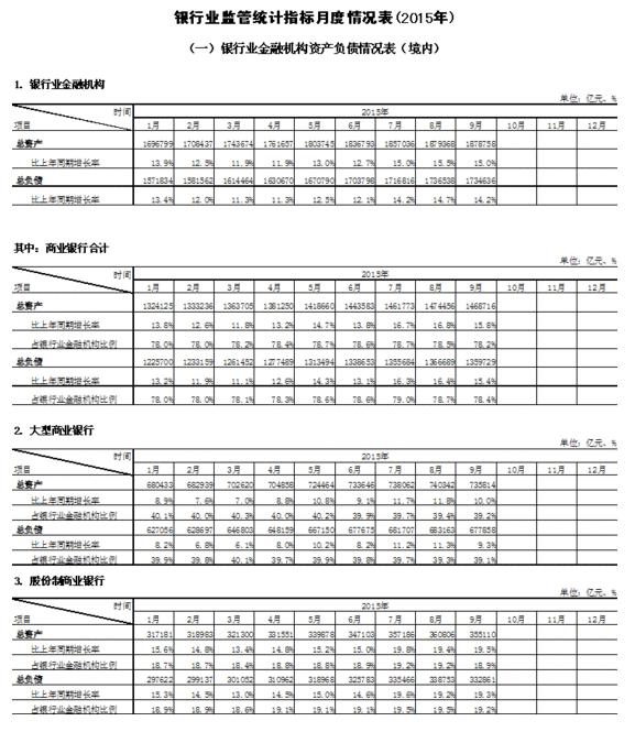 銀監會:中國銀行業9月末境內資產同比增長15%