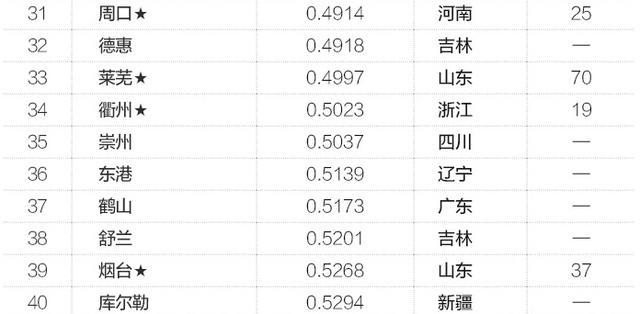 """中国""""鬼城""""不止50个(组图)"""
