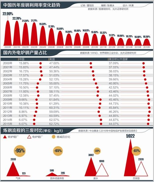 中國鋼鐵加速進入折舊時代 廢鋼出口量暴增954倍