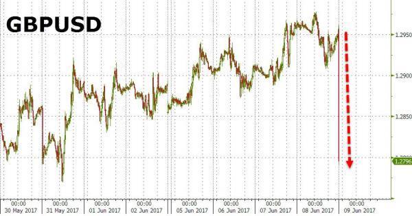市场哗然 英镑直线跳水近250点