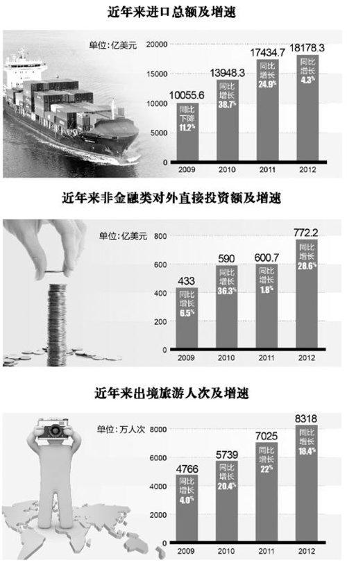 中国发展成世界机遇 今后5年进口10万亿美元商品