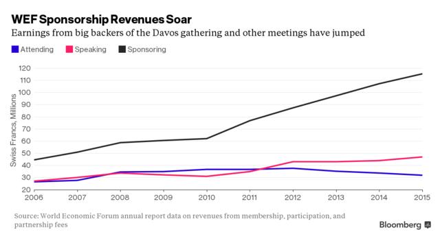 达沃斯赞助费收入十年间涨了多少?