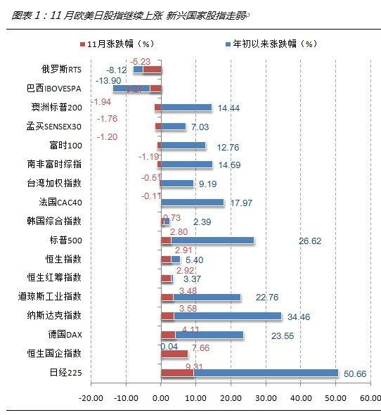 11月QDII基金月度报告: 中国概念股QDII涨逾5%
