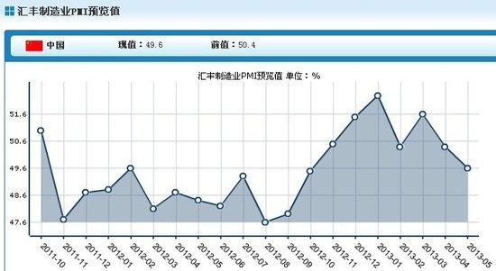 5月汇丰中国制造业PMI初值49.6 为7个月最低