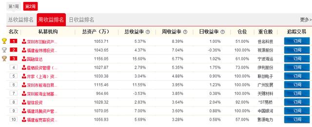 私募牛人汇决赛第2周战报:深圳羽翰资产赚8.39%夺周冠军 重仓世名科技