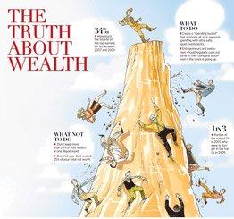 华尔街日报评论:财富的真相