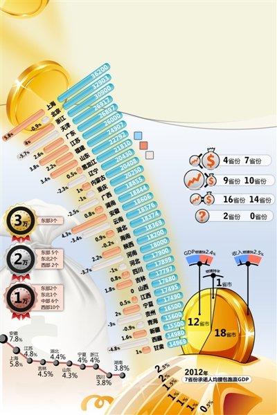 北京上海GDP 虎扑_上海各个地区gdp
