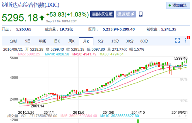 美联储暂缓加息 美股原油大涨!(组图)
