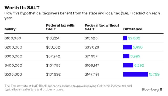 一文读懂美国特朗普税改如何压榨中产阶级