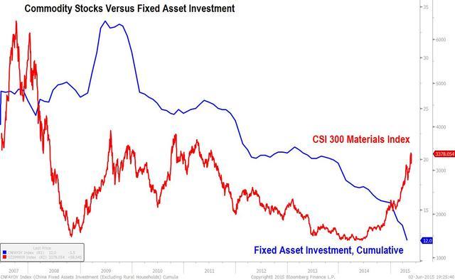 六张图看清A股与中国基本面偏差有多大