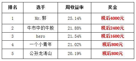 【公告】腾讯A股大赛资格赛第一周获奖名单