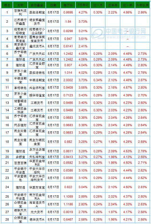 8月18日产品播报:中银活期宝收益持续抢眼