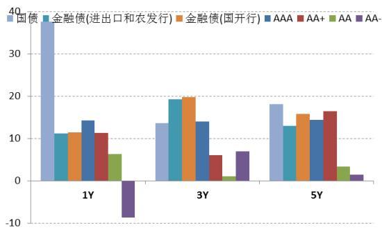图表2:7月份以来债市普遍调整(bp)