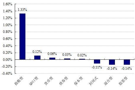 好买基金:短期市场不悲观