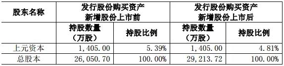 同家私募业绩两级分化 一个产品赚32%一个亏46%