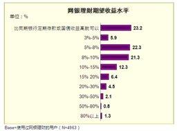 网银理财:用户关心收益率与信息披露