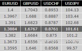 欧元区股市紧跟美国及亚洲股市的走软步伐