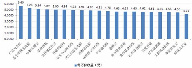 宝类产品收益:最高7日年化收益率5.65%