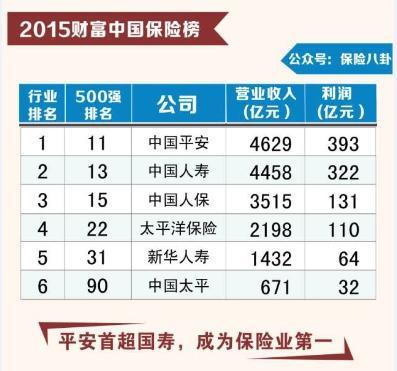 财富中国500强保险榜 平安超国寿夺冠!