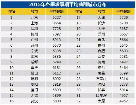 全国32个城市平均薪酬曝光