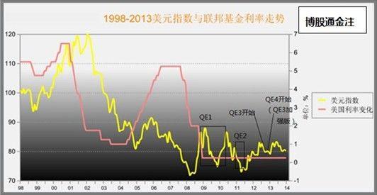 2013年金价持续下跌从市场心理的角度来看,就是受到了美联储缩减qe的图片