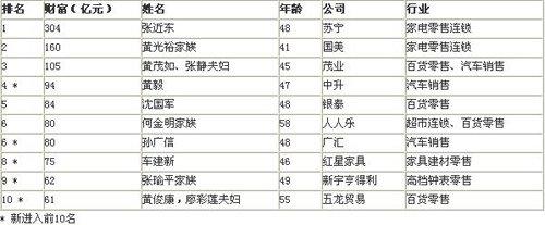 胡润零售富豪榜公布 张近东以304亿财富三连冠