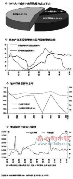 8成温州商人撤离一线楼市 炒房回报率跌至5%