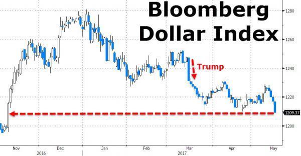 人民币坐收美元大跌豪礼 中间价创三个月新高