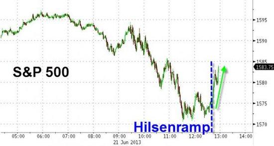 美联储通讯社:伯南克退出QE发言遭市场误读