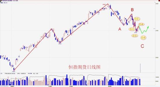 操盘手李扬:港股季结在即 探底回升可期