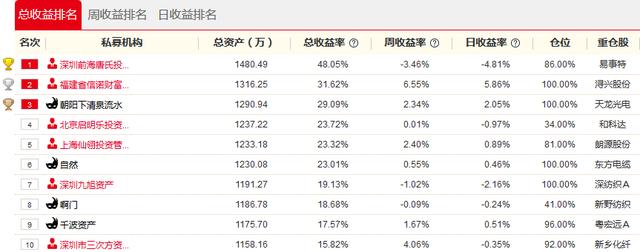 私募牛人汇20日战报:坚守浔兴股份豪赚73% 信诺财富夺日冠
