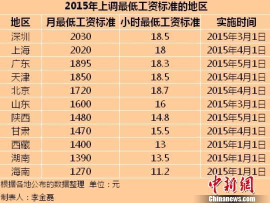 11个地区2015年最低工资标准。