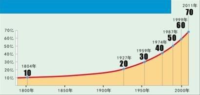 世界人口增长进程-70亿 地球如何承受人口之重