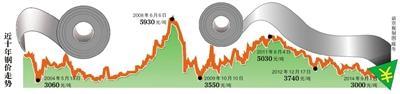 国内钢价创10年新低 出厂价或再降