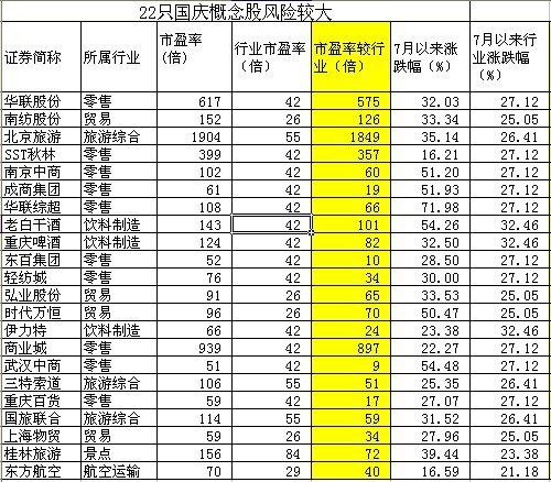 国庆概念股估值偏高 回避22只高风险股(表)
