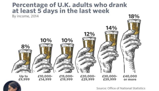 研究报告:工资越高人喝的酒就越多!